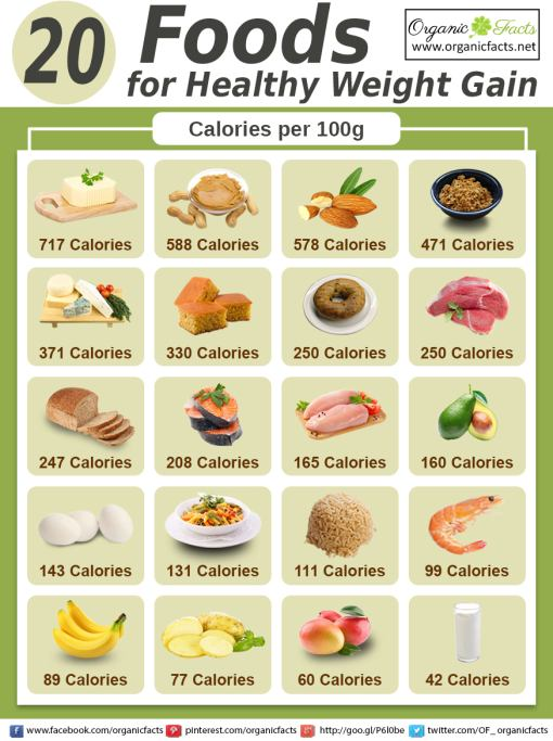 What Foods Will Help You Gain Weight Fast