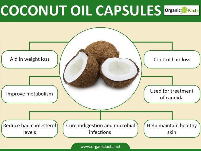 Buy herbal coconut weight loss - What About Availability