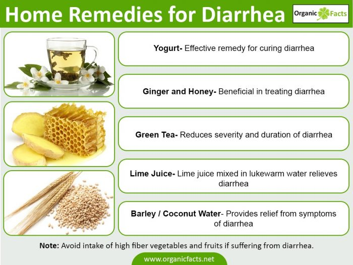 Good Foods To Eat After Having Diarrhea