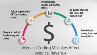 5 Most Important Things to Know About Medical Billing