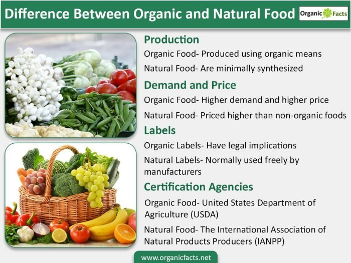 Example Between Natural Foods And Processed Foods