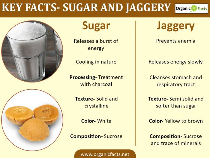 sugarjaggeryinfographic